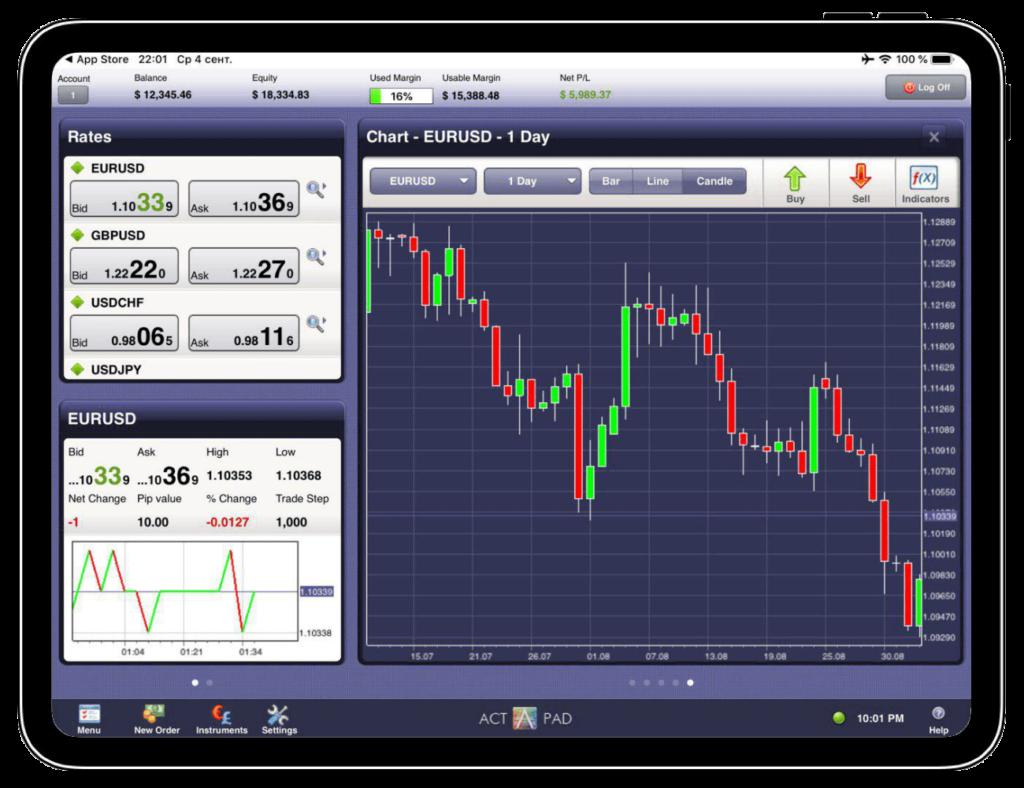 Торговая платформа ActPad - Платформа торговли для планшетов
